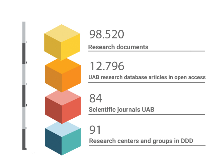 Open research in the DDD UAB basic numbers